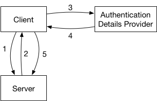 A diagram showing a generalized authentication flow. 1. Client talks to server. 2. Server responds with authentication failure. 3. Client talks to authentication details provider. 4. Authentication details provider respondes. 5. Client retries original request to server.